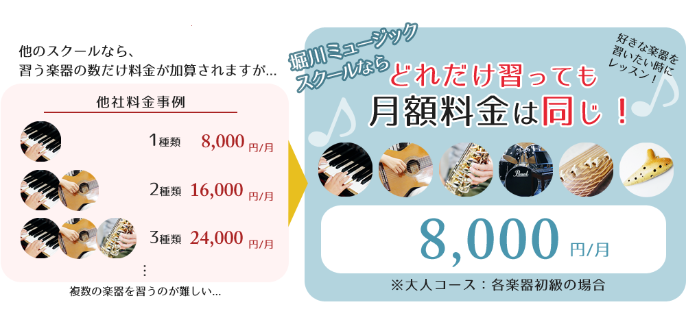 岡山市、堀川ミュージックスクールではどれだけの楽器を学んでも料金は同じです!